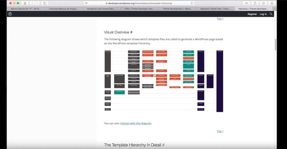 Archivos, Jerarquía y Estructura de Wordpress